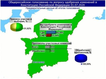 Жители Коми поддержали внесение поправок в Конституцию России