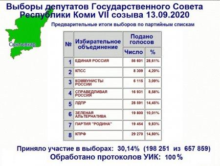 Предварительные итоги выборов Госсовета РК