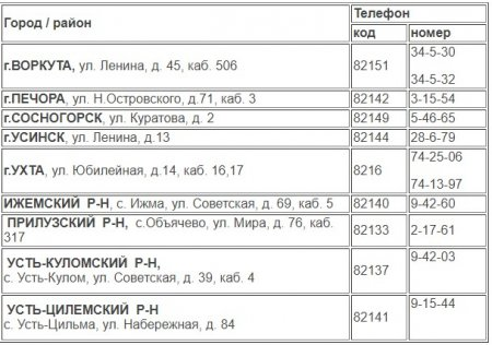 Стань переписчиком Всероссийской переписи населения!